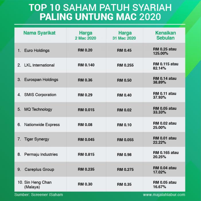 Top 10 Saham Patuh Syariah Paling Untung Mac 2020 3