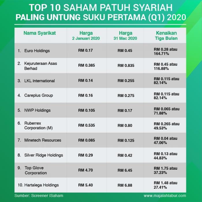 Top 10 Saham Patuh Syariah Paling Untung Suku Pertama (Januari-Mac) 2020 4