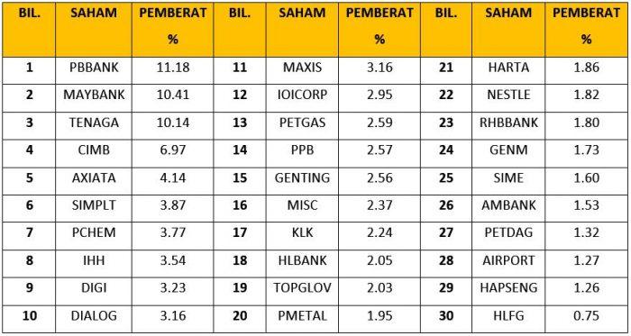 Apakah Itu FBM KLCI Dan Syarikat Mana Penggerak Utama Indeks Bursa Malaysia? 3