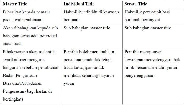 Perbezaan Master, Strata Dan Individual Title, Kena Ambil Tahu Sebelum Nak Beli Rumah 2
