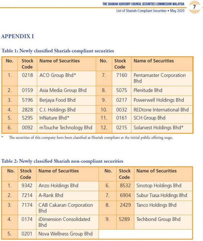 Senarai Terkini Saham Patuh Syariah (Mei 2020) 3