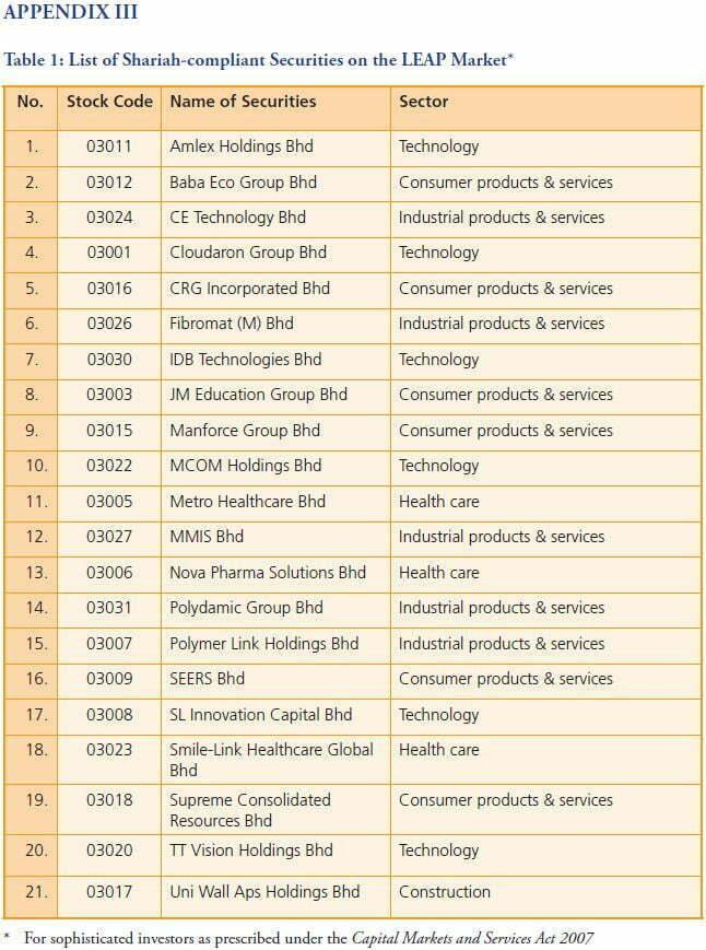 Senarai Terkini Saham Patuh Syariah (Mei 2020) 5