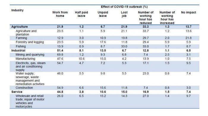 Ulasan Mengenai Kesan COVID-19 Kepada Ekonomi Malaysia 2