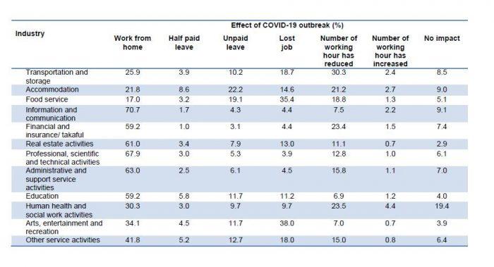 Ulasan Mengenai Kesan COVID-19 Kepada Ekonomi Malaysia 3