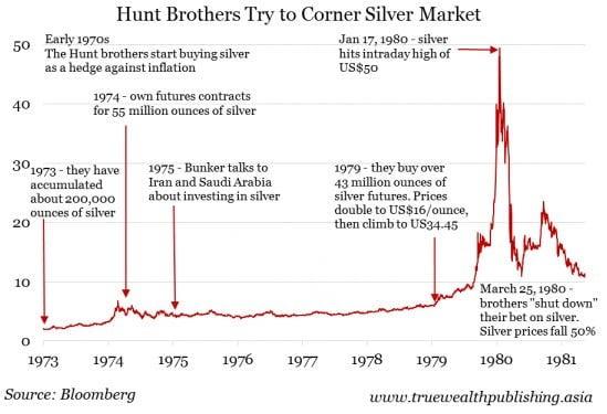 Silver Thursday, Sejarah Hitam Dalam Komoditi Perak Dunia 3