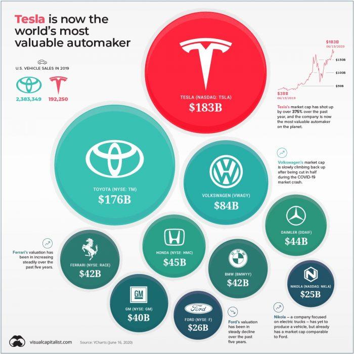 Tesla, Syarikat Automotif Paling Bernilai Di Dunia 2
