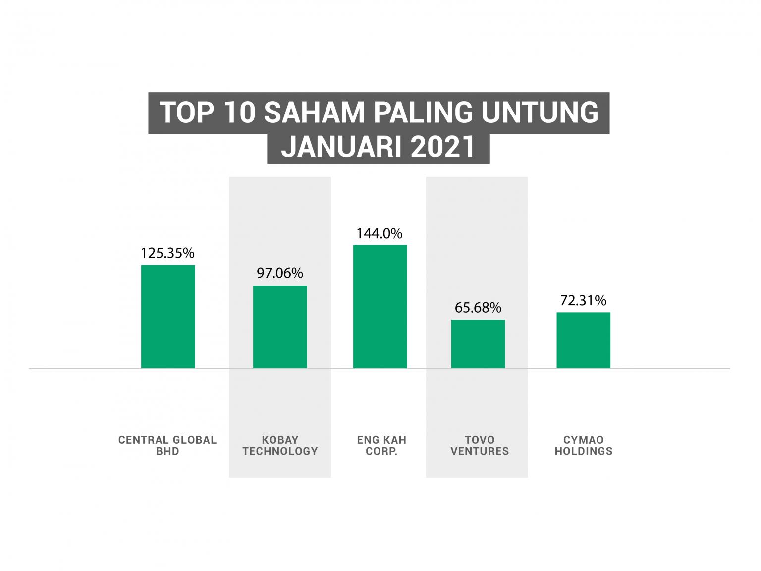 Top 10 Saham Patuh Syariah Paling Untung Januari 2021 ...