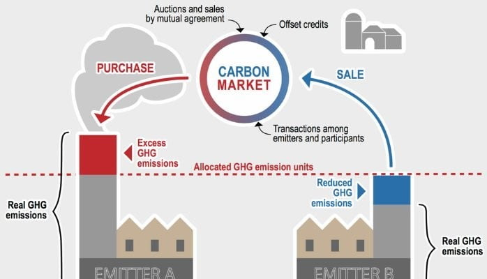 This image has an empty alt attribute; its file name is Carbon-Trading-Perdagangan-Komoditi-Yang-Kurang-Diketahui-Ramai2.jpg